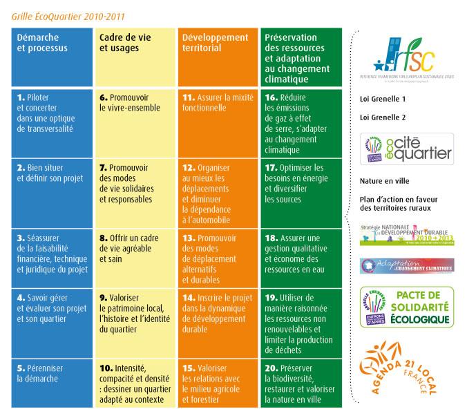 Appel projet ecoquartier 2011 ecoquartier baudens bourges 18 - Plus logement definition ...